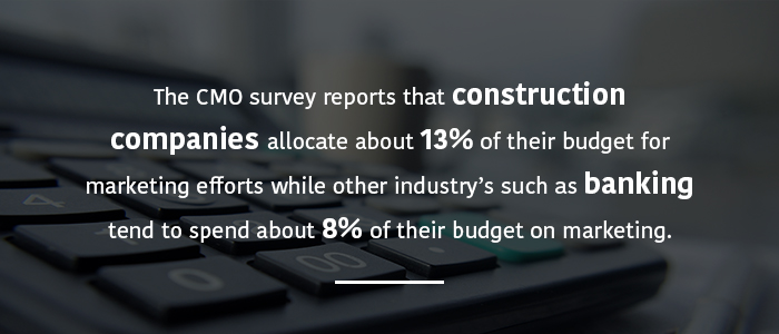 Average Marketing Budget for Construction Company