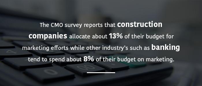 Promedio Presupuesto de marketing para la empresa constructora