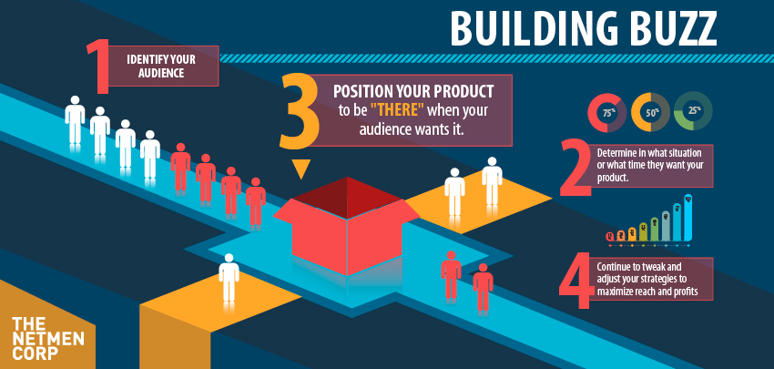 How to build buzz for your product