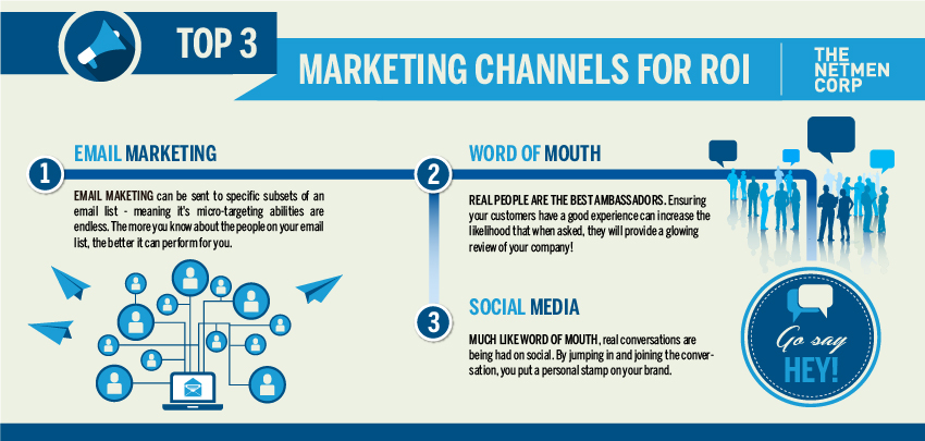 Top marketing channels for ROI